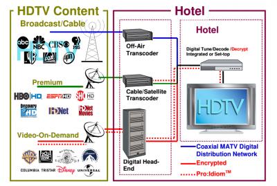 Giải pháp headend cho truyền hình KTS và CATV