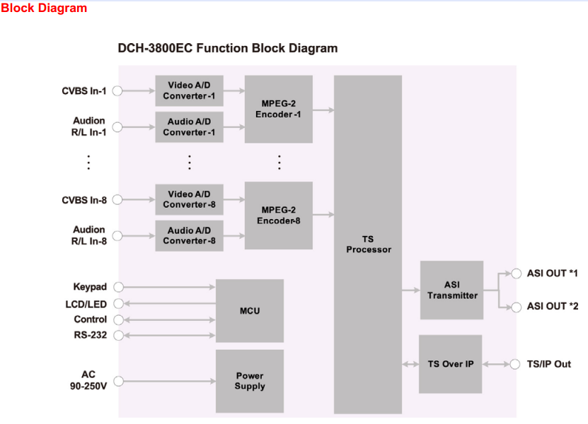 dch-3800ec diagram