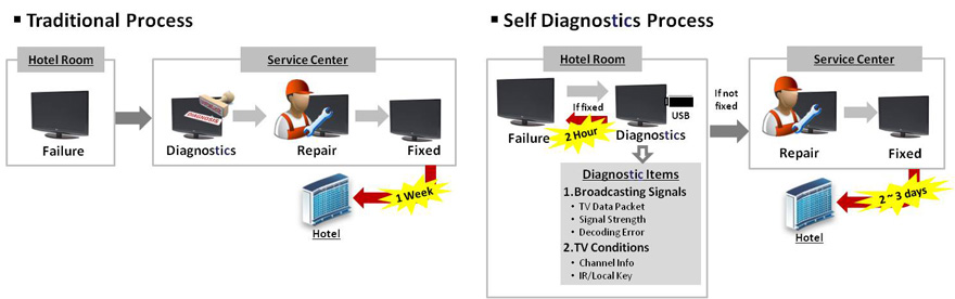 lg self diagnosis feature